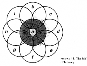 Figure 13: The Self of Intimacy