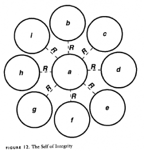 Figure 12: The Self of Integrity