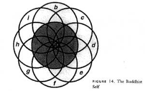 Figure 14: The Buddhist Self?